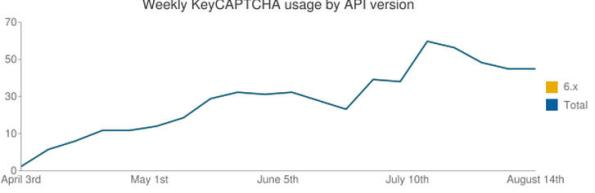 Fig 1. Weekly Usage of KeyCAPTCHA on Drupal Sites (Diagram)